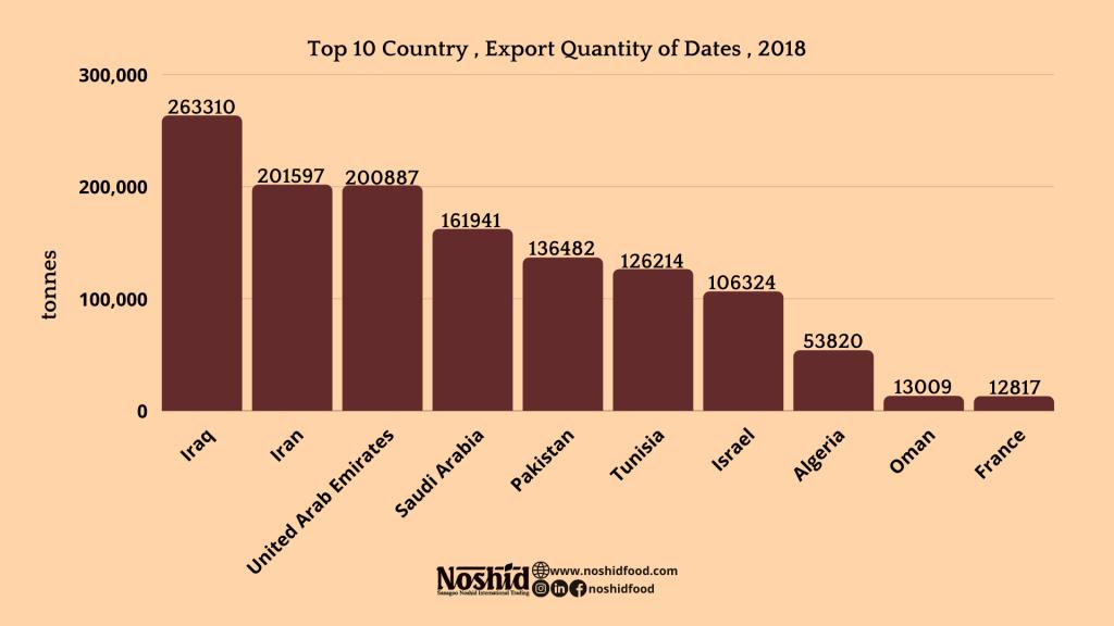 Export per tonne